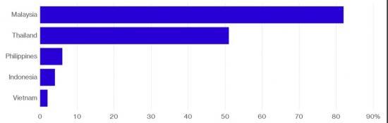 tỷ lệ hộ gia đình sở hữu xe hơi