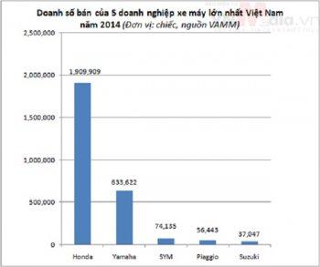 Thị trường xe máy Việt Nam năm 2014 tiếp tục giảm 3%