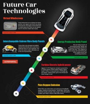 5 công nghệ xe hơi sẽ có trong tương lai