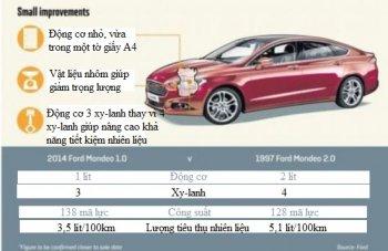 Ford Mondeo sẽ được trang bị động cơ Ecoboost 1.0L