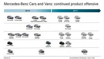 Lộ diện bảng danh sách năm 2017 của Mercedes-Benz
