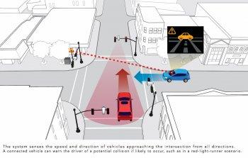 """""""Giao lộ thông minh"""" của Honda giúp giảm tai nạn giao thông"""
