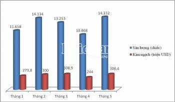 Nhập khẩu ôtô tháng 5 tăng kỷ lục